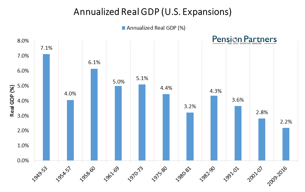 Annualized real GDP of US expansions graph5