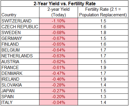 2 year yield and fertility rate chart6
