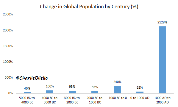 Change in global population by century graph8