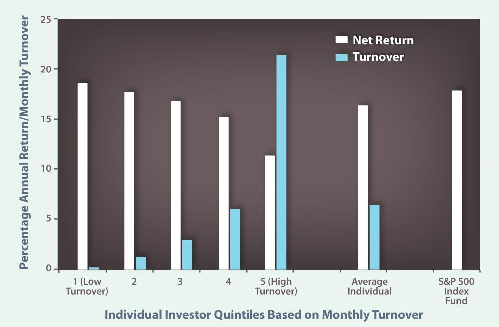 Image of Individual Investor Quintiles based on a monthly turnover