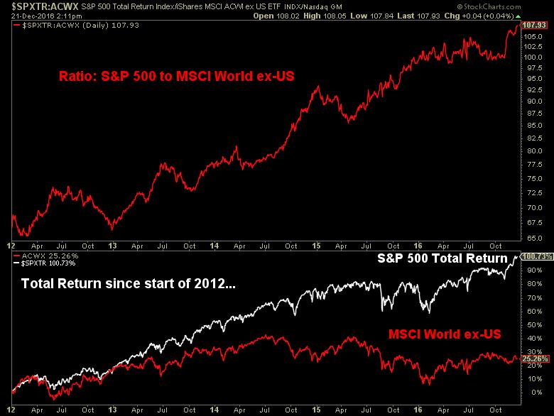 S&P 500 to MSCI world ex-US image