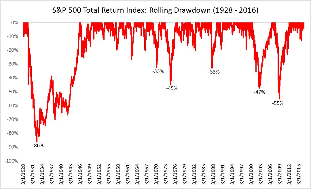 Rolling drawdowns 1928 till 2016 image
