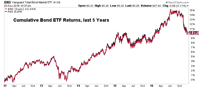 bond-returns-12-20
