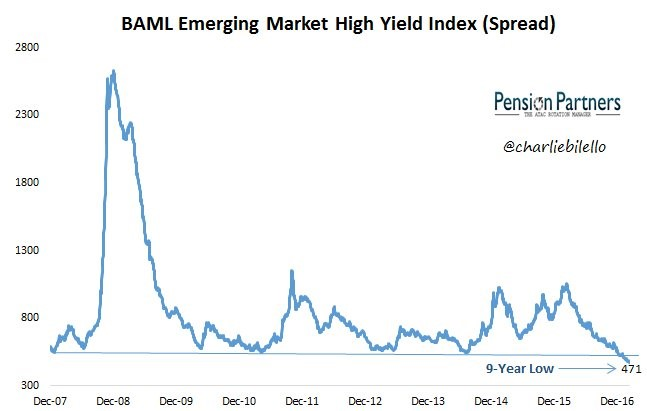 BAML emerging market high yield index image