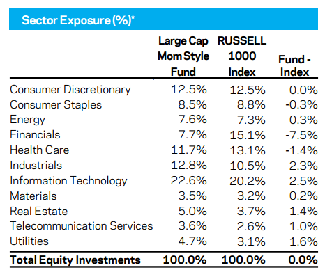 Sector exposure chart showing the Large Cap Momentum Fund, Russell 1000 Index and Fund Index