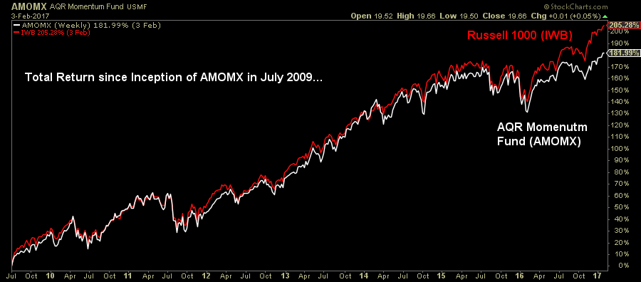 Graph showing the total return since inception of AMOMX in July 2009