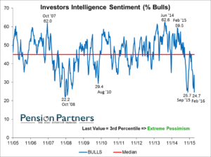 Graph showing Investors Intelligence Sentiment
