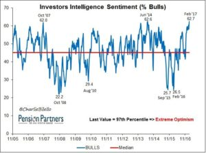 S&P 500 increase in Investors Intelligence Sentiment graph
