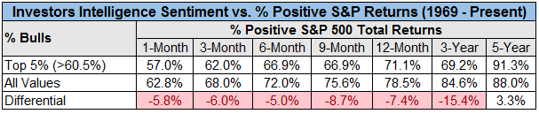 Chart comparing the Investors Intelligence Sentiment and positive S&P returns