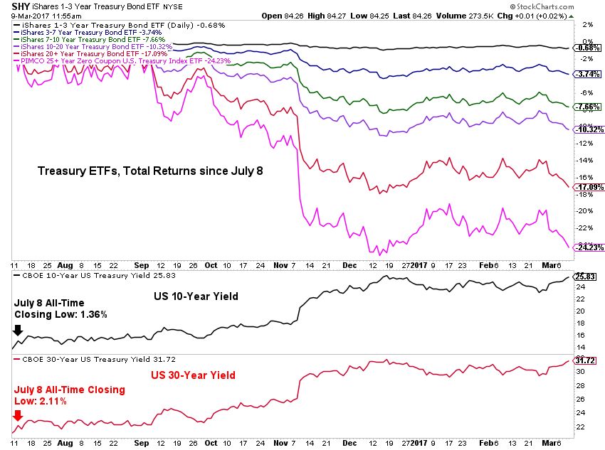Graph showing treasury ETFs and total returns since July 2008