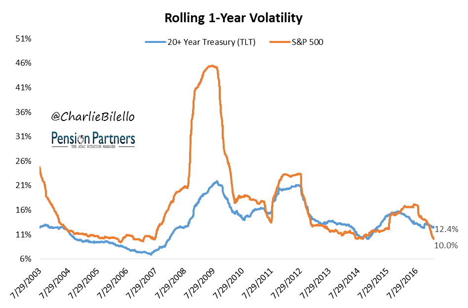 Rolling 1-year volatility graph comparing Treasury and S&P 500
