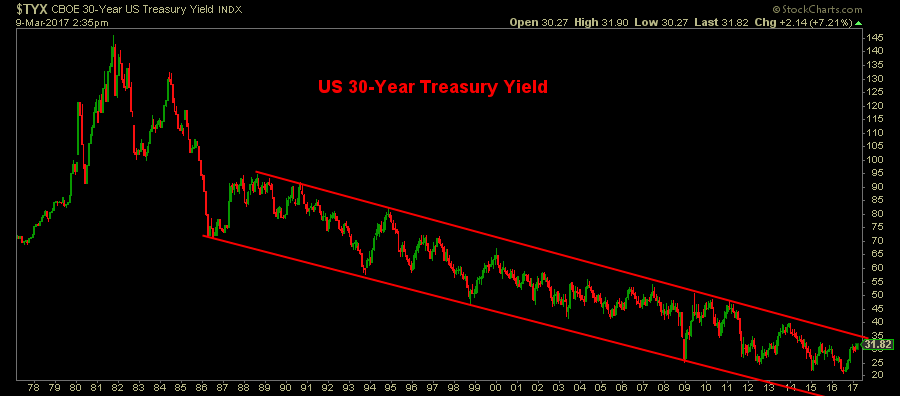 US Long bond yields graph