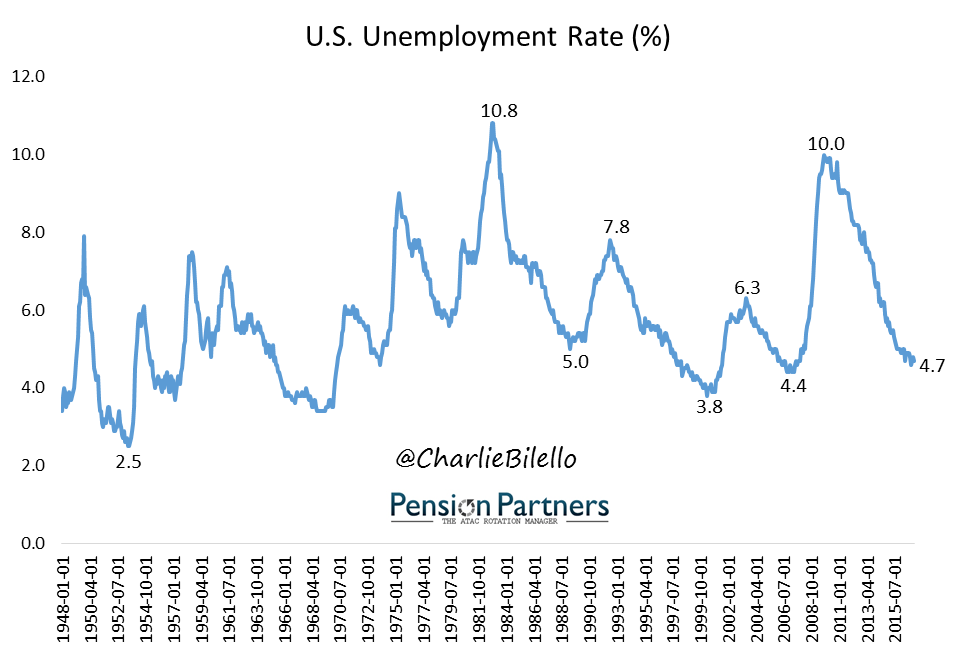 U.S. Unemployment Rate since 1948 to 2015