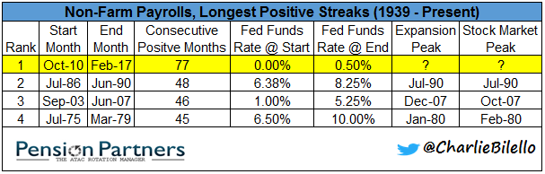 Non farm payrolls and longest positive streaks chart2