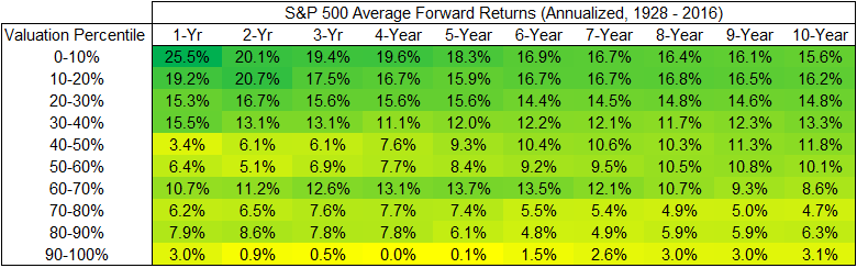 Annualized S&P 500 average forward returns chart5