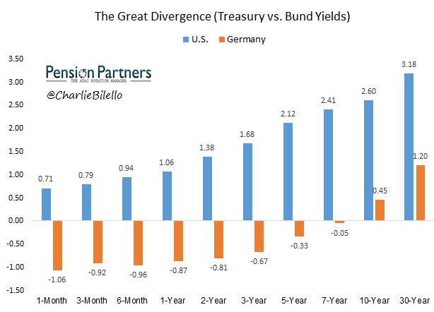 Great divergence graph2