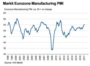 Eurozone Manufacturing PMI graph6
