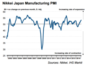 Nikkie Japan Manufacturing PMI graph7