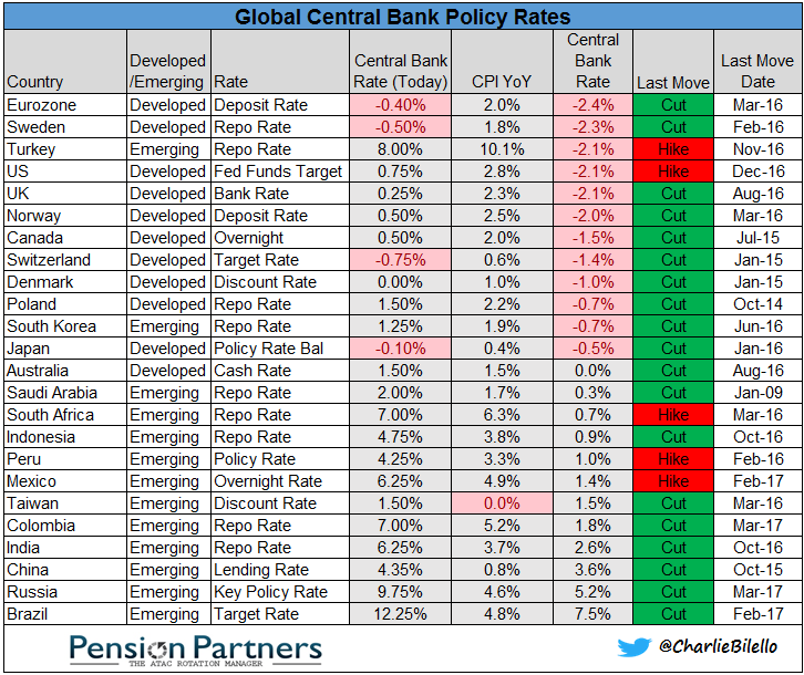 Table showing Global Central Bank Policy Rates