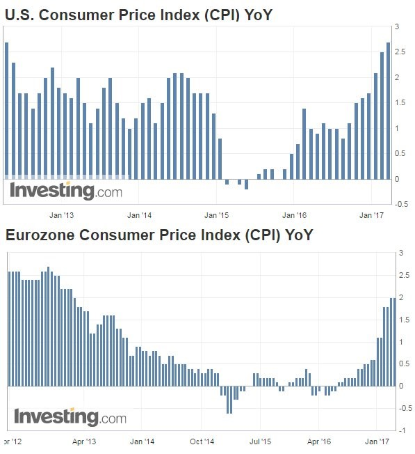 Graphs showing US Consumer Price Index and Eurozone Consumer Price Index