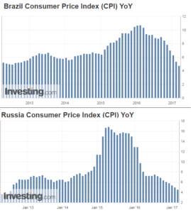 Images showing Brazil and Russia Consumer Price Indexes