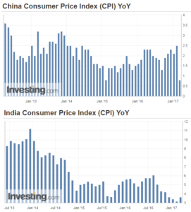 Images showing China and India Consumer Price Indexes
