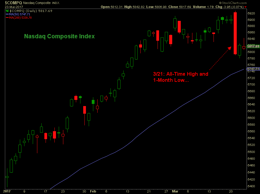 Graph showing Nasdaq hitting both an all-time high and a 1-month low