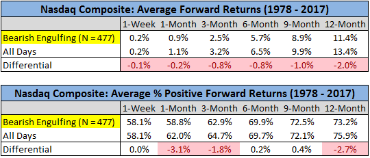 Chart showing Average forward returns and average positive forward returns from 1978 to 2017