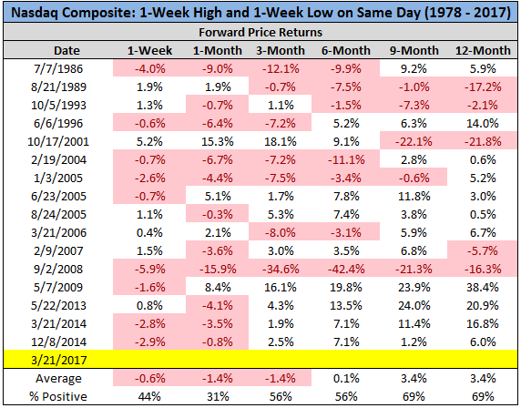 Chart showing 1 week high and 1 week low on the same day from 1978 to 2017