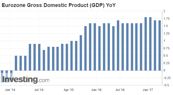 Eurozone Gross Domestic Product graph5