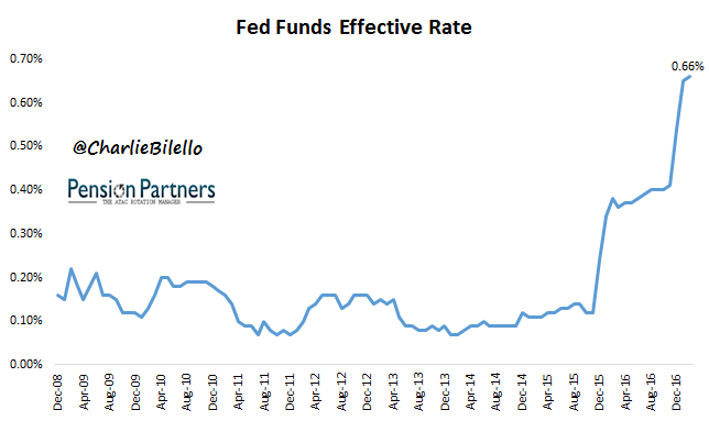 Fed Funds Effective Rate graph2