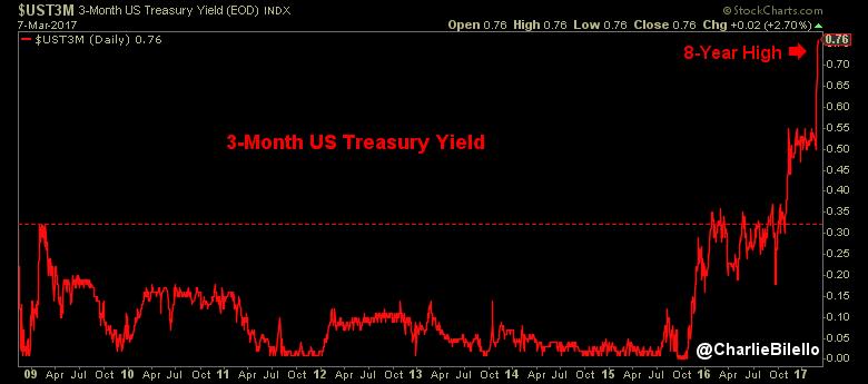 3-Month Treasury yields graph3