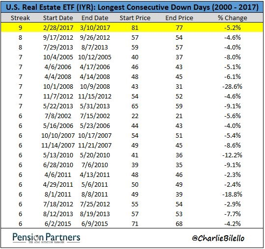 US Real Estate ETF chart showing longest consecutive down days from 2000 to 2017