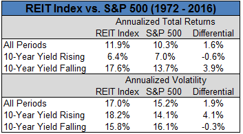 REIT Index and S&P 500 comparison from 1972 to 2016