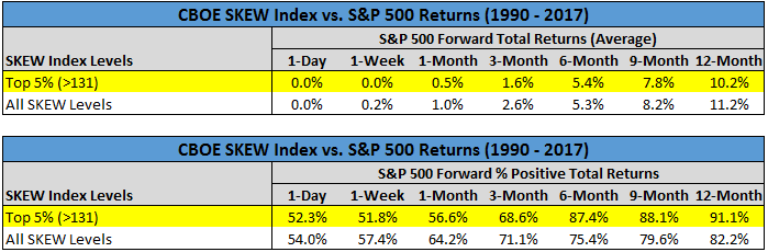 CBOE SKEW Index vs S&P 500 returns chart3