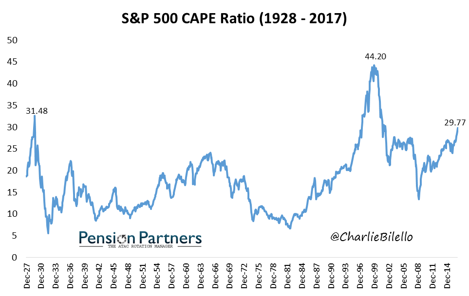 Graph showing S&P 500 CAPE ratio from 1928 to 2017