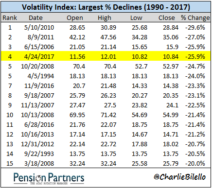 Chart showing largest declines since 1990 to 2017 of Volatility Index