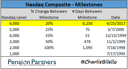Chart showing milestones of Nasdaq Composite