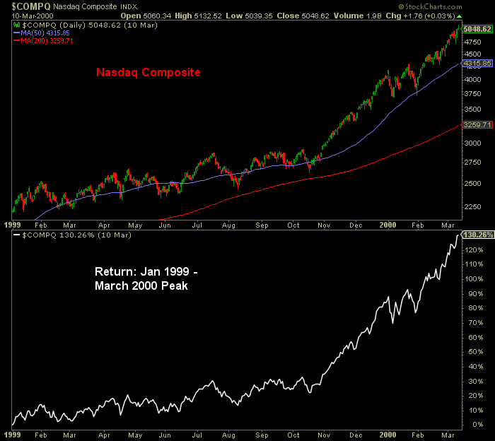 Nasdaq Composite Index and returns from January 1999 to March 2000