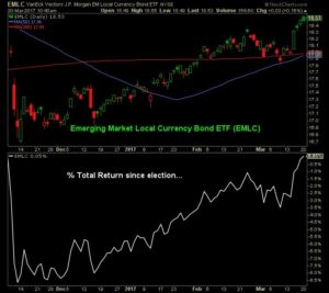Graph showing emerging market local currency bond ETF and their total return since election