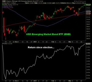 Graph showing USD Emerging market bond ETF (EMB) and their return since election