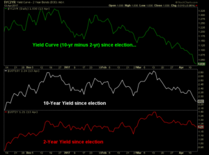 Graph showing the Yield Curve reversing all of its post-election steepening and is now flatter since election day