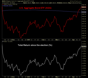 Graph showing the US aggregate bond ETF and their total return since the election