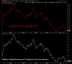 Graph showing the relative outperformance of Transports turning negative
