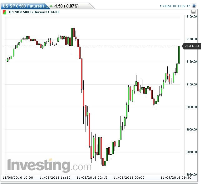 Graph showing US SPX 500 Futures