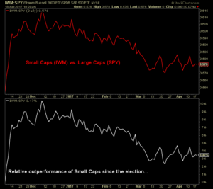 Graph showing Small caps and Large caps and the relative outperformance of Small caps since the election
