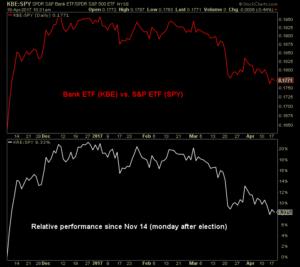 Graph showing the financial and bank stocks (KBE) reversing all of their relative gains