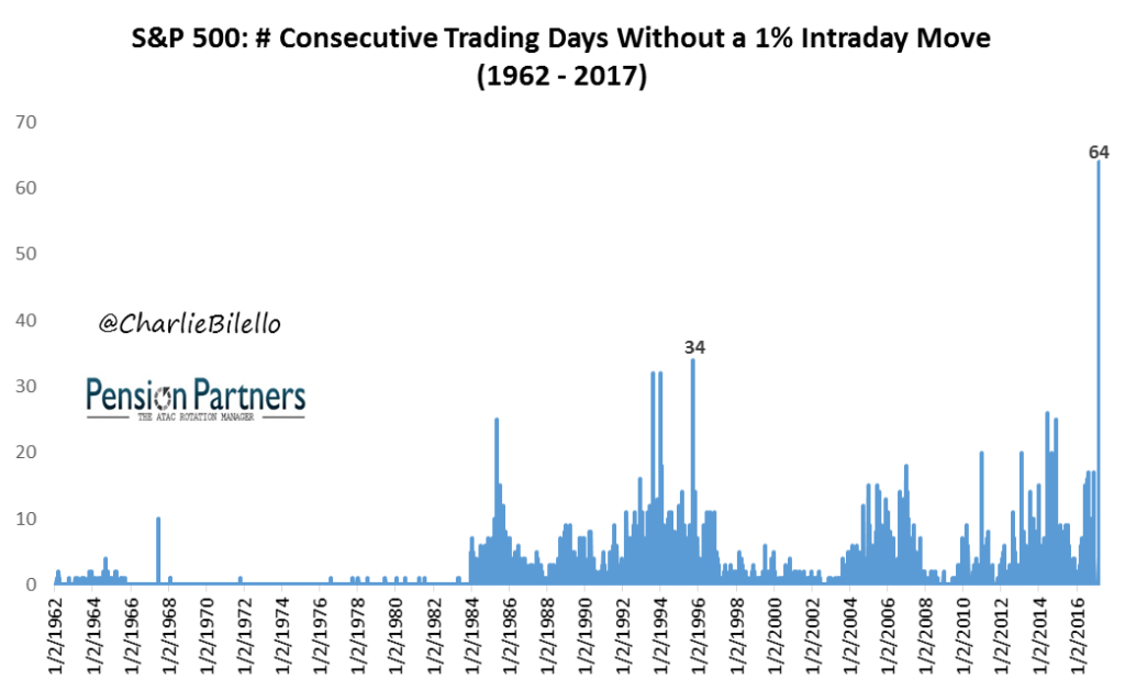 S&P 500 consecutive trading days without a 1% intraday move graph from 1962 to 2017