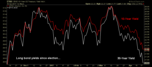 Graph showing long bond yields since election
