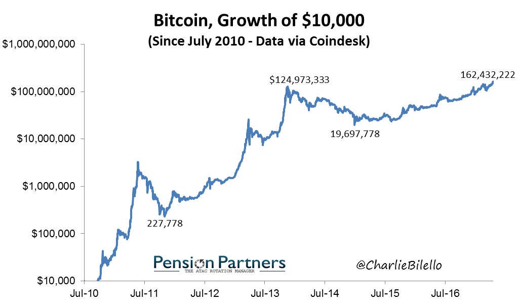Bitcoingrowth since July 2010 to 2016 graph2